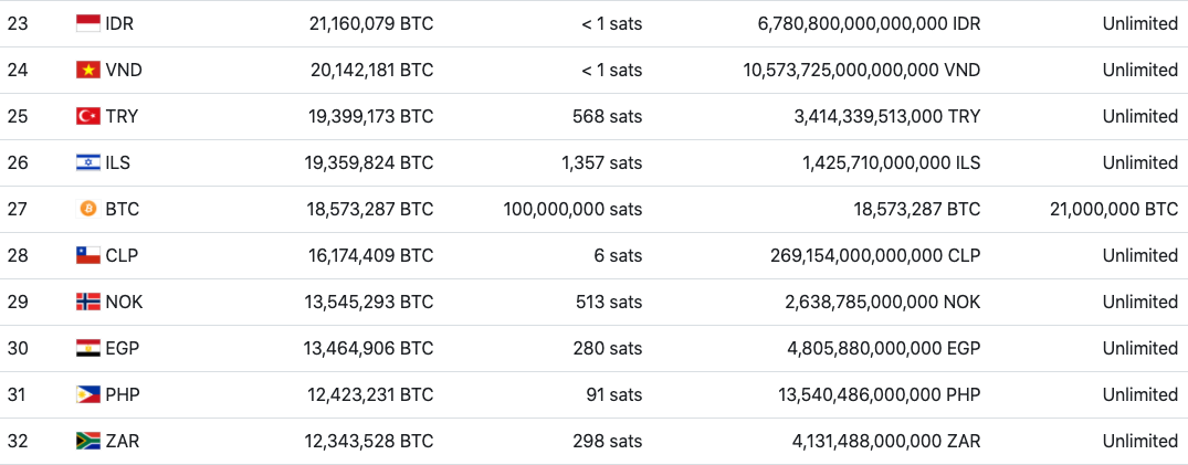 As of 2020-12-17, Bitcoin is the 27th largest currency (fiatmarketcap.com)