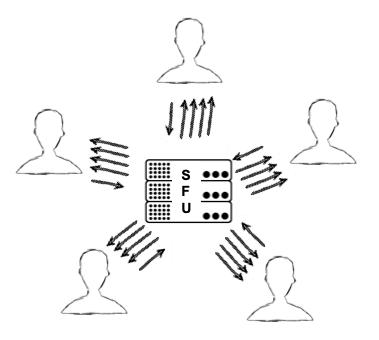 The basic functionality of SFUs - Selective Forwarding Units.