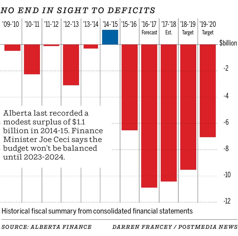 Alberta 2017 budget deficit 2col