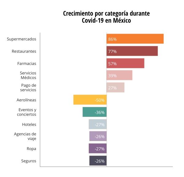 crecimiento categorias Covid-19