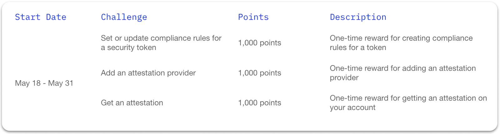 Table of the Polymesh Incentivized Testnet Challenge Drop #2 challenges, the points each challenge is worth, and a description of each challenge