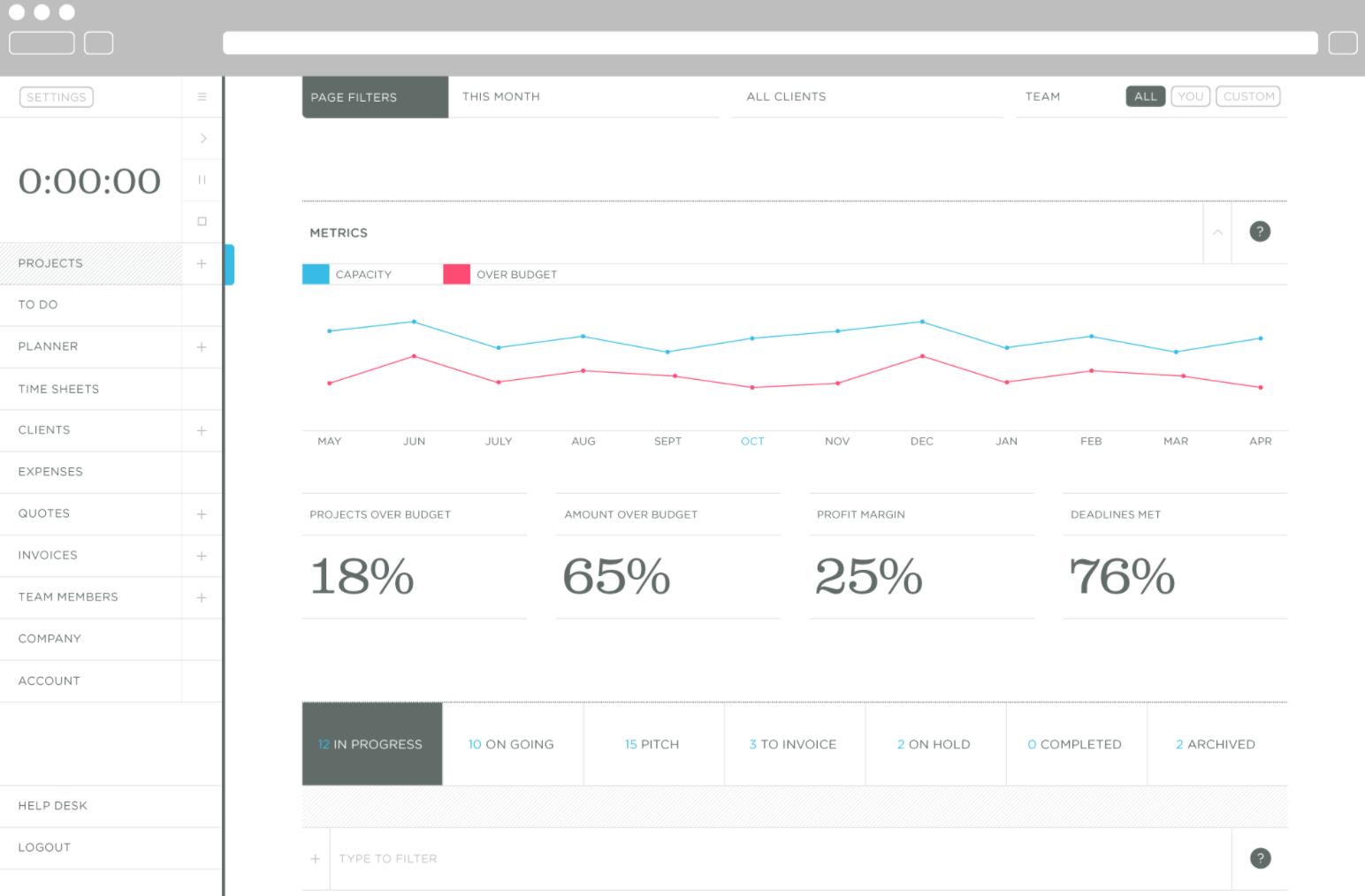 Thrive tool's dashboard