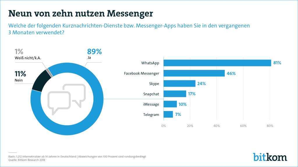 9 von 10 UserInnennutzen regelmäßig Messenger