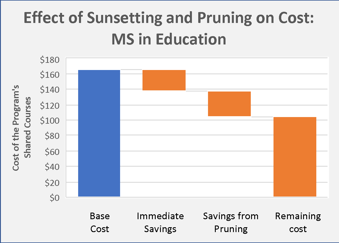 Illistration of effects of sunsetting and pruning on cost