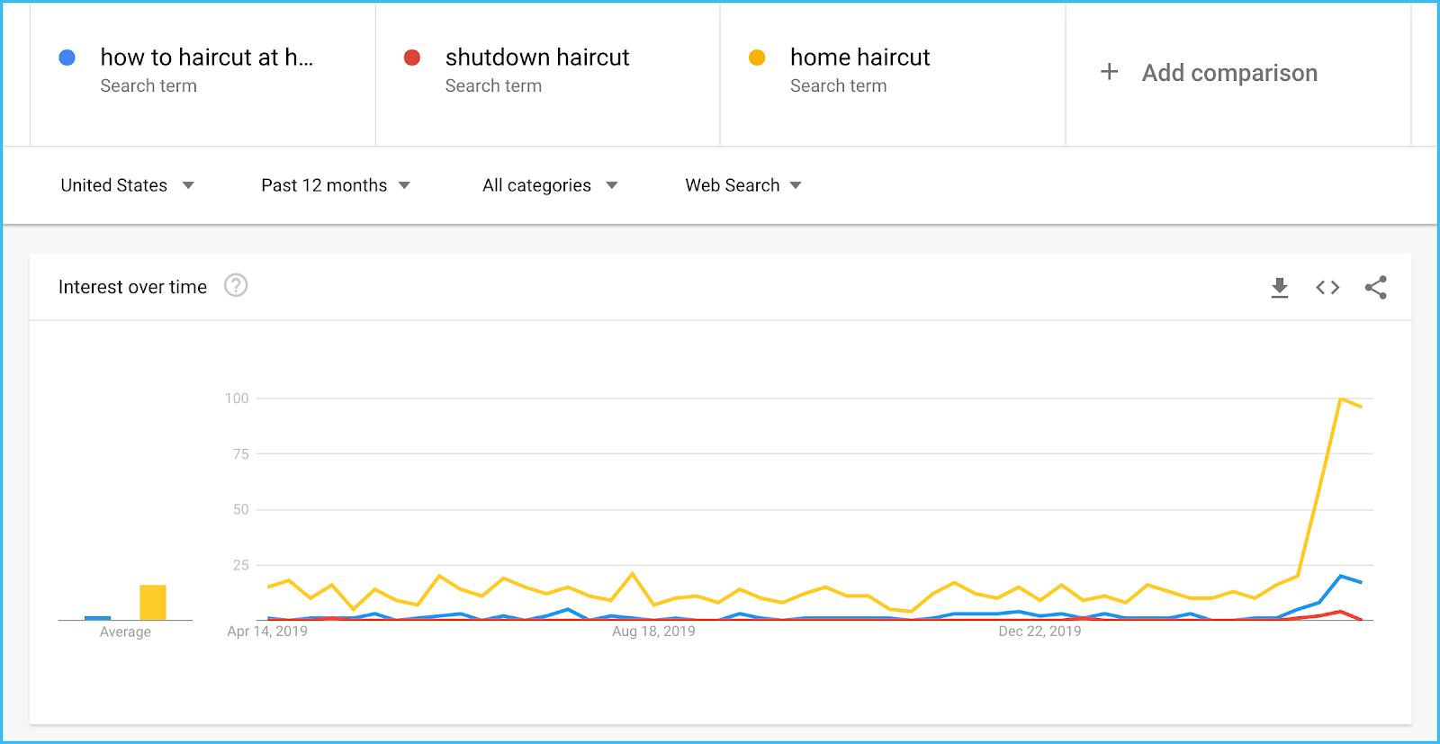 google trends explore comparison