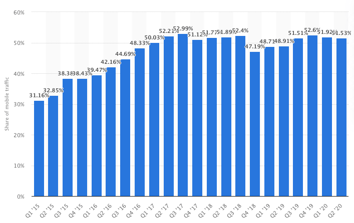 Mobile device traffic
