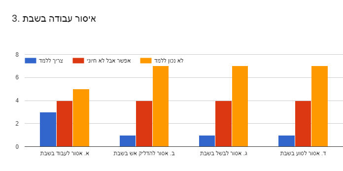 Forms response chart. Question title: 3. איסור עבודה בשבת . Number of responses: .