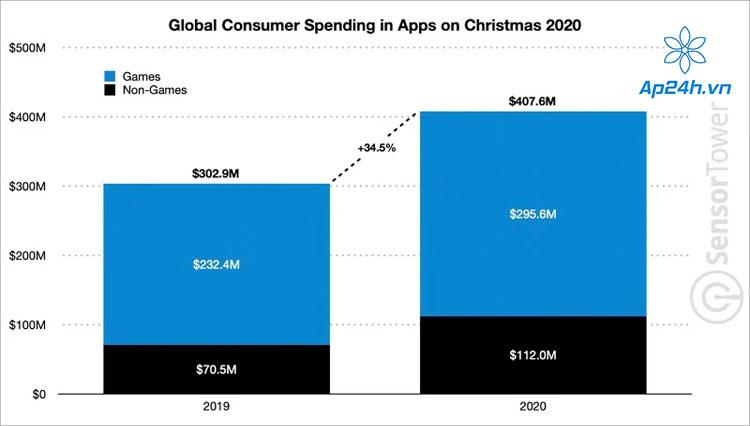 Tổng doanh thu toàn cầu của các cửa hàng ứng dụng Giáng sinh 2020