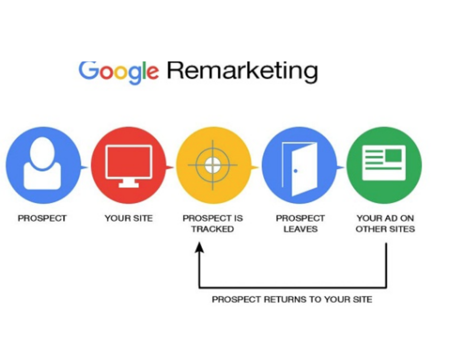An illustration on re-targeting