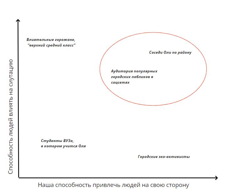 Выбор целевой аудитории. Автор схемы: Мария Середа.