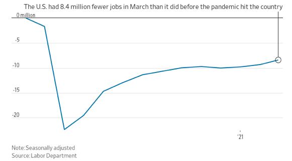 Gráfico indica que os Estados Unidos ainda estão com cerca de 8,4 milhões postos de trabalho abaixo do que foi apurado no período pré-pandemia.