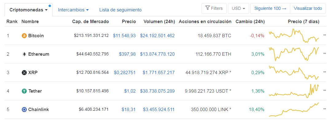 Top 5 de criptomonedas organizadas por capitalización de mercado. LINK toma el 5to puesto. Fuente: CoinMarketCap.