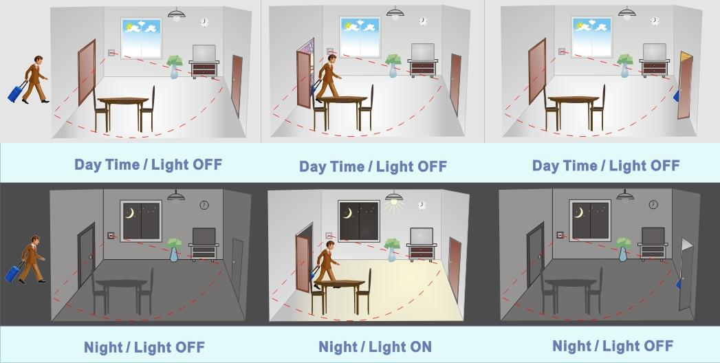 Image result for SENSOR LIGHTING