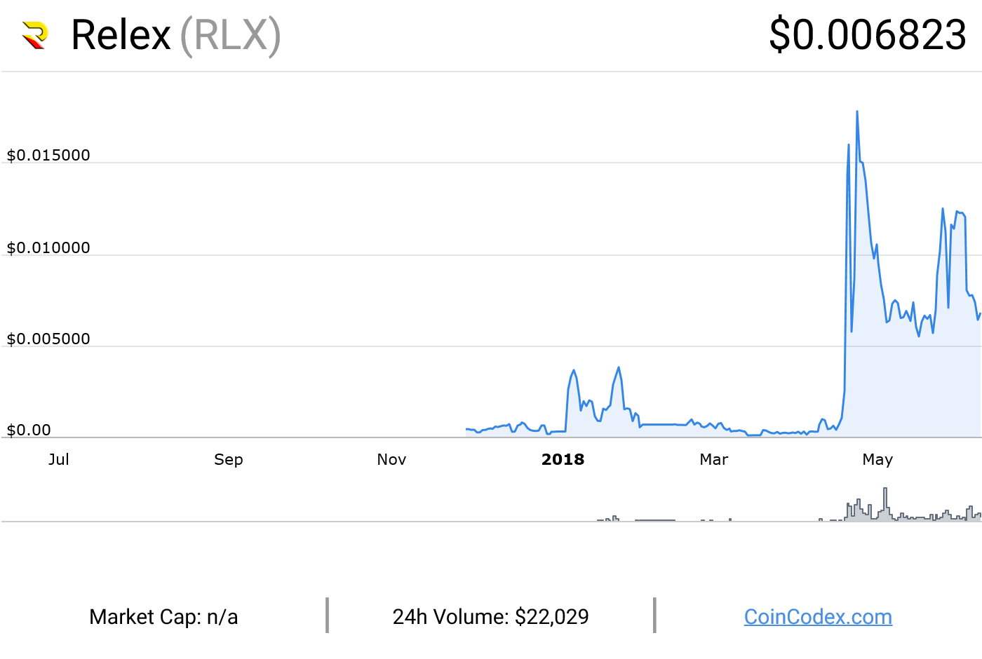 C:\Users\absolute393\Downloads\coincodex.com-Relex-graph.png
