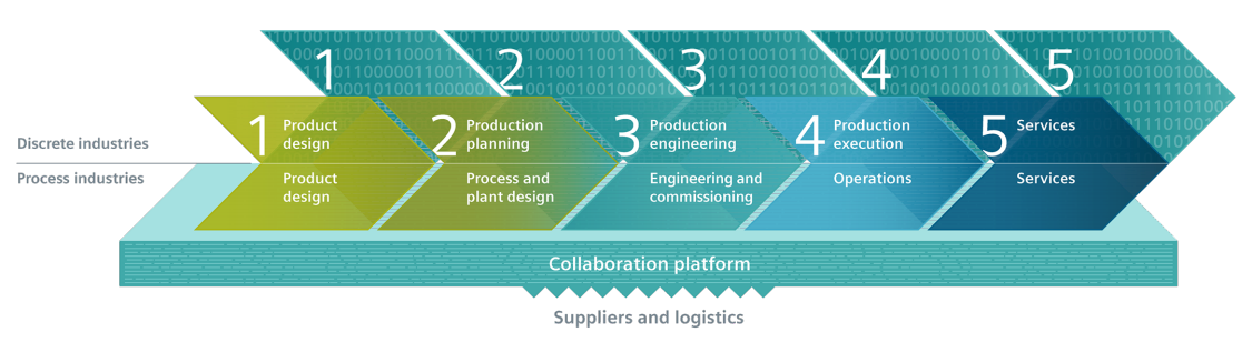 digitalising the entire value chain infographic