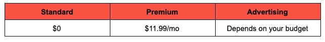 YouTube price breakdown image
