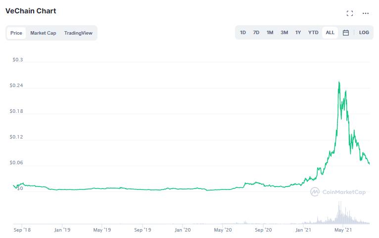 VTHO price prediction 2021-2022 2