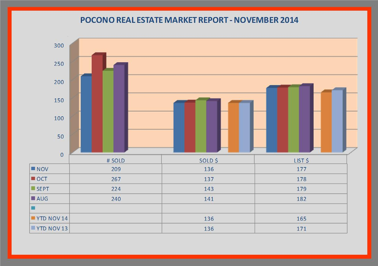 pocono real estate market report - november 2014.jpg