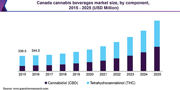 cannabis drinks consumables cannabis 2.0 marijuana beverages weed