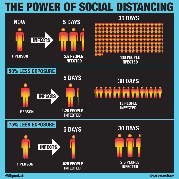 Power of Social Distancing
