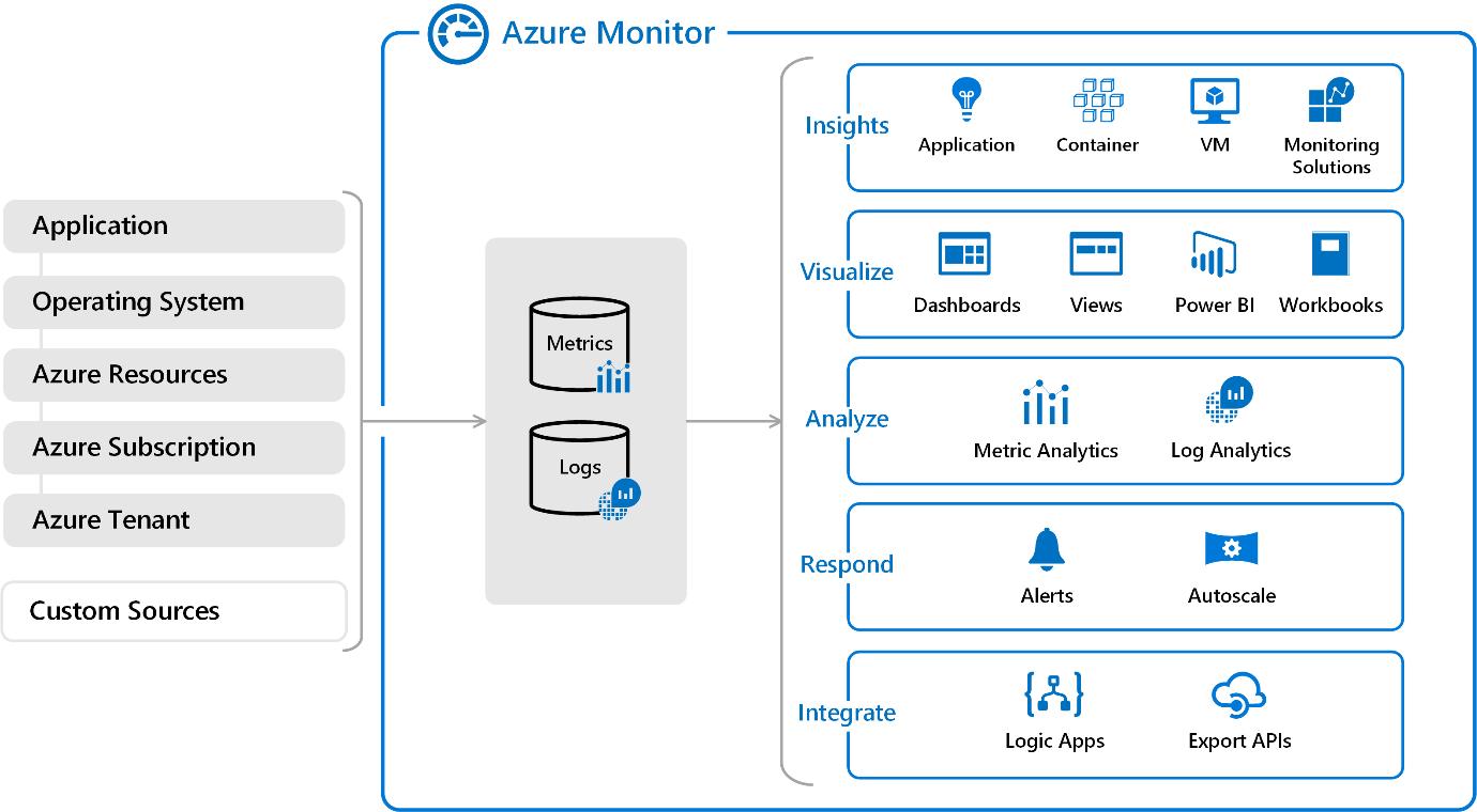 Azure Monitoring