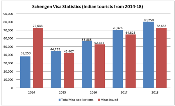 bargraph showing the statistics of Schengen Visa for Indian Tourists from 2014-2018