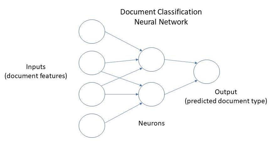 document-classification-neural-network