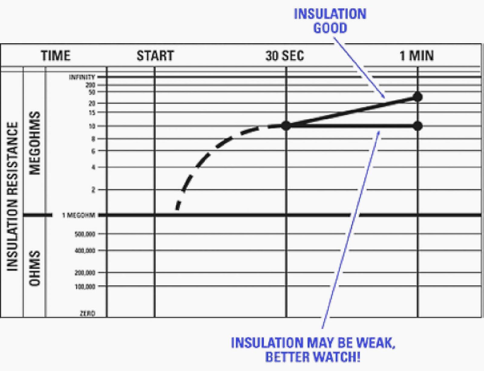 Gráfico de tarjeta típico de una prueba de resistencia al tiempo o de lectura doble