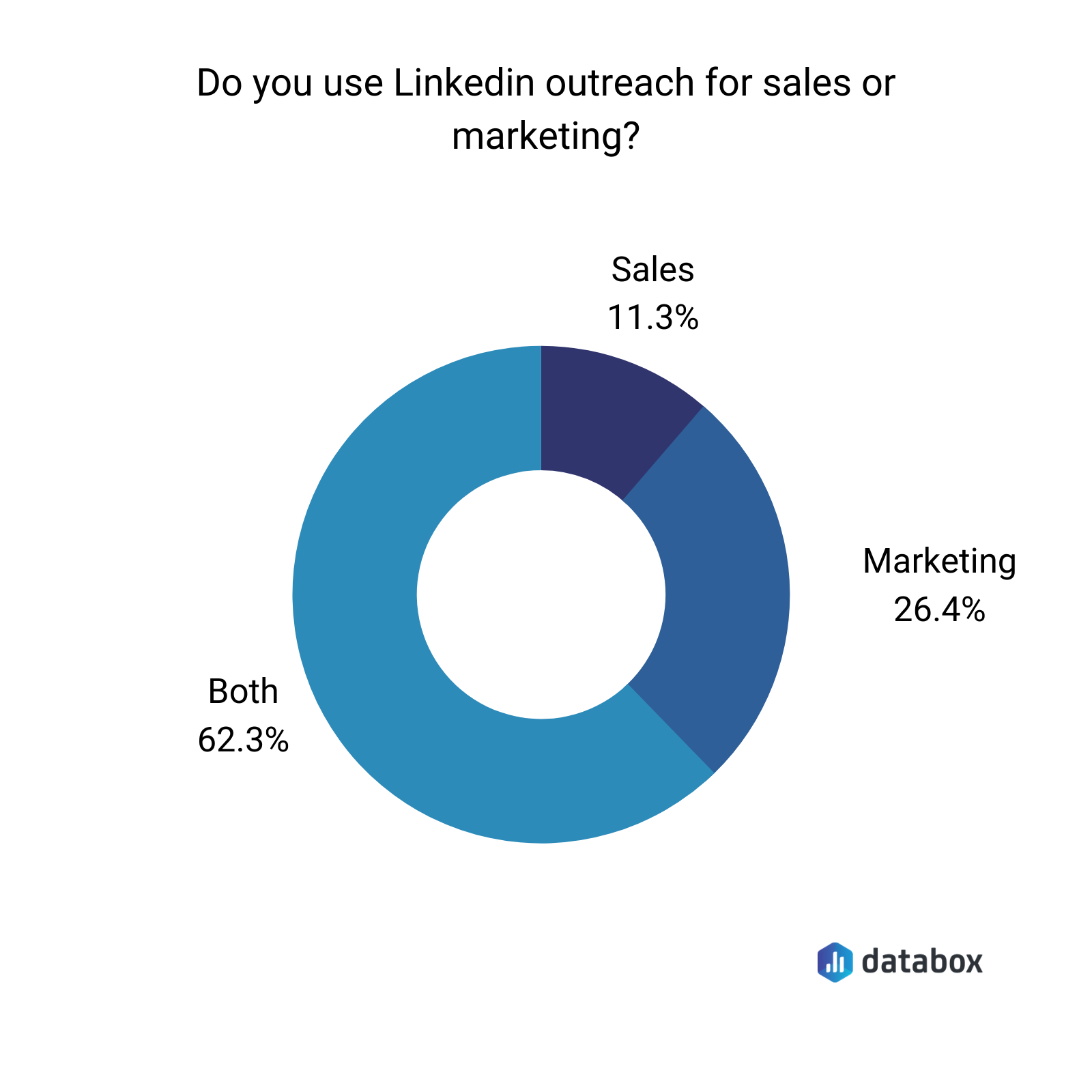 do you use LinkedIn outreach for sales or marketing