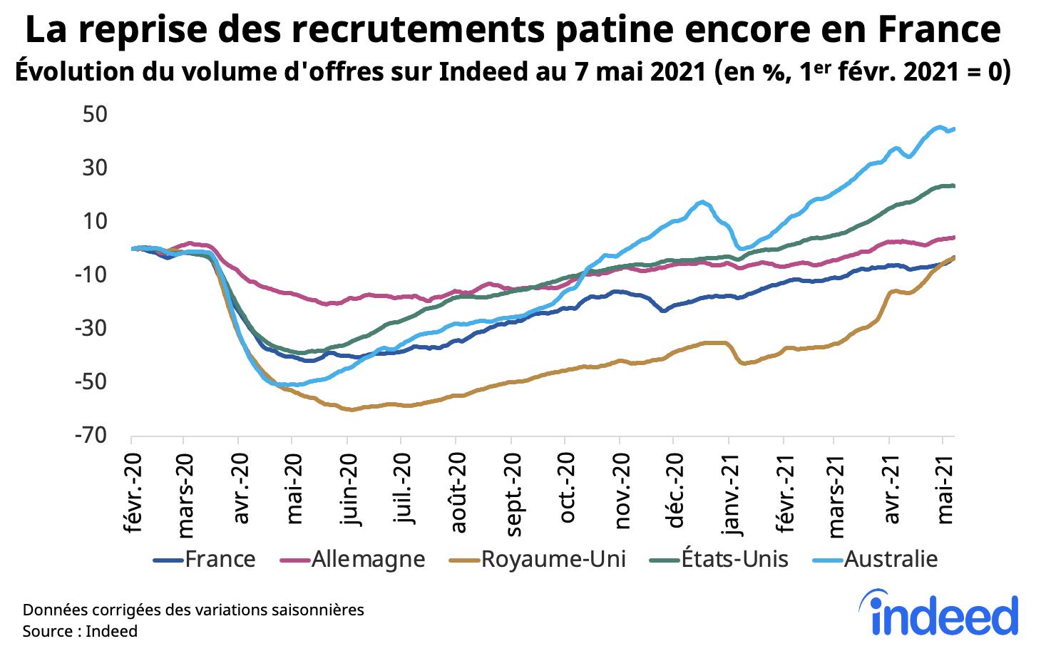 La reprise des recrutements patine encore en France