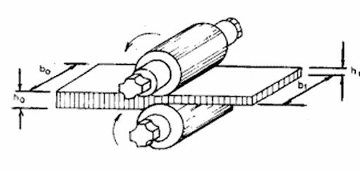 Chapa metálica passando por dentro de dois cilindros girando em sentidos opostos, deixando a chapa mais fina.