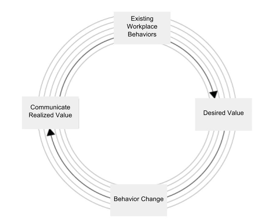 persuasion technology process.jpg