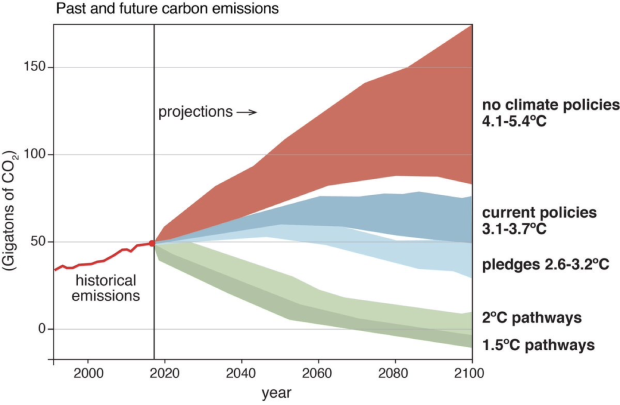 Past and future carbon emissions