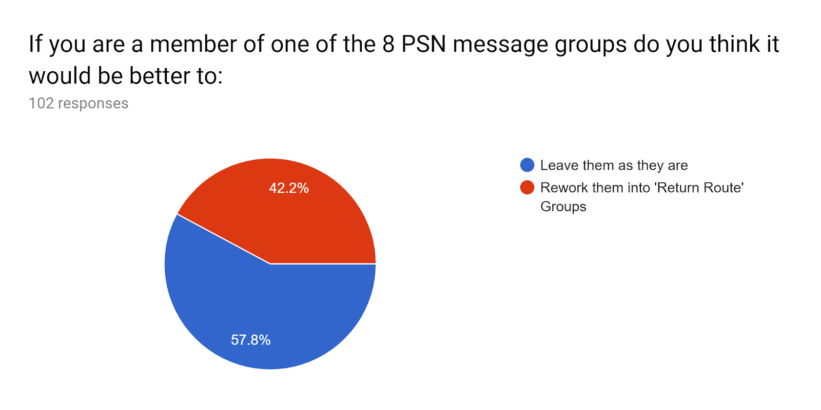 Forms response chart. Question title: If you are a member of one of the 8 PSN message groups do you think it would be better to:. Number of responses: 102 responses.