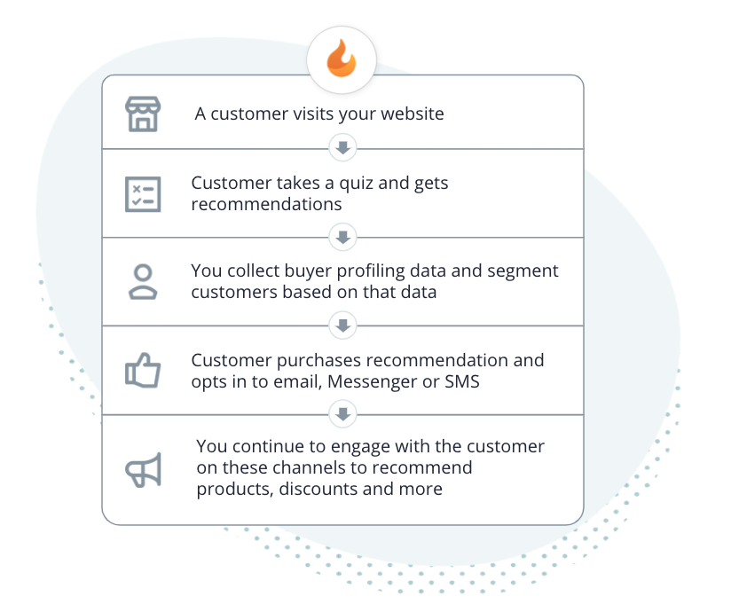 Sample customer journey flow from a customer taking a quiz to receiving a product recommendation email