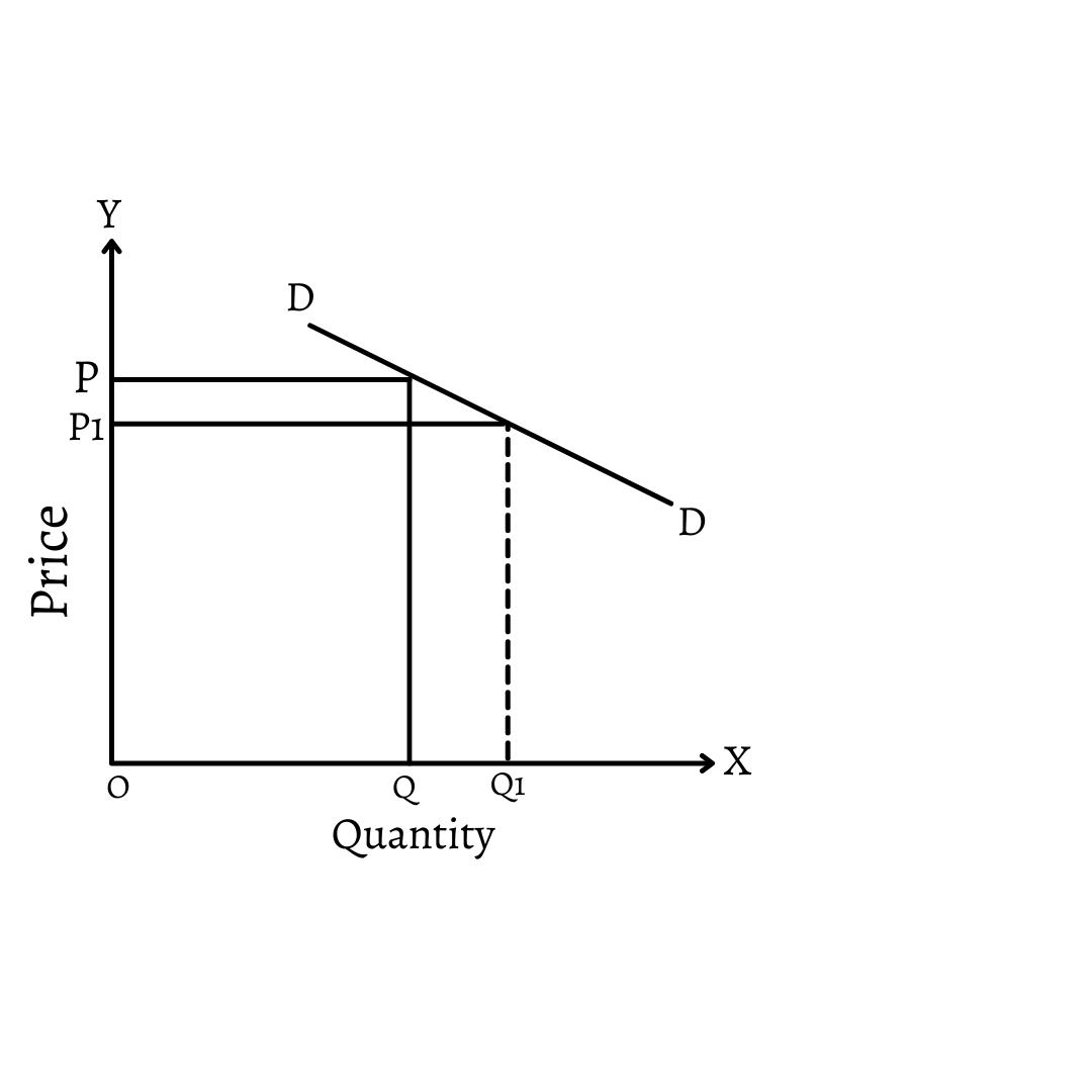 Relatively Elastic Demand
