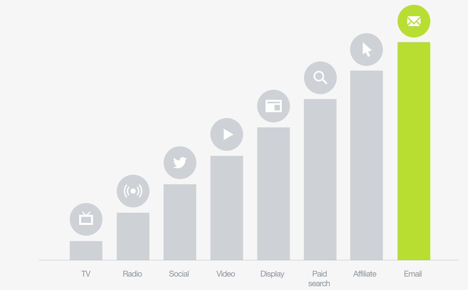 Chart from Campaign Monitor showing email as the highest-ROI marketing channel.
