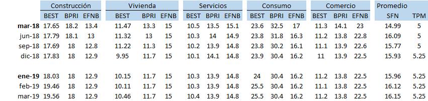 Tasas por sectores entre bancos