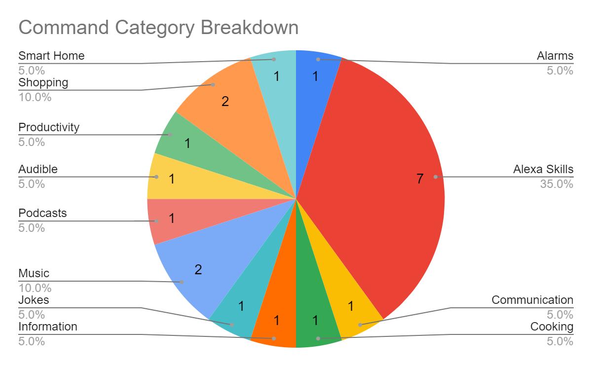 Alexa Command Categories
