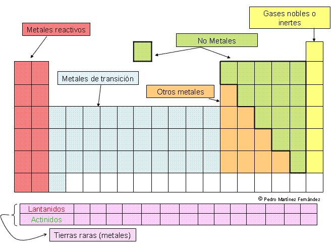 Taller 2 tabla peridicac coloree con diferente color cada uno de los grupos de elementos que se indican en la tabla peridica urtaz Gallery