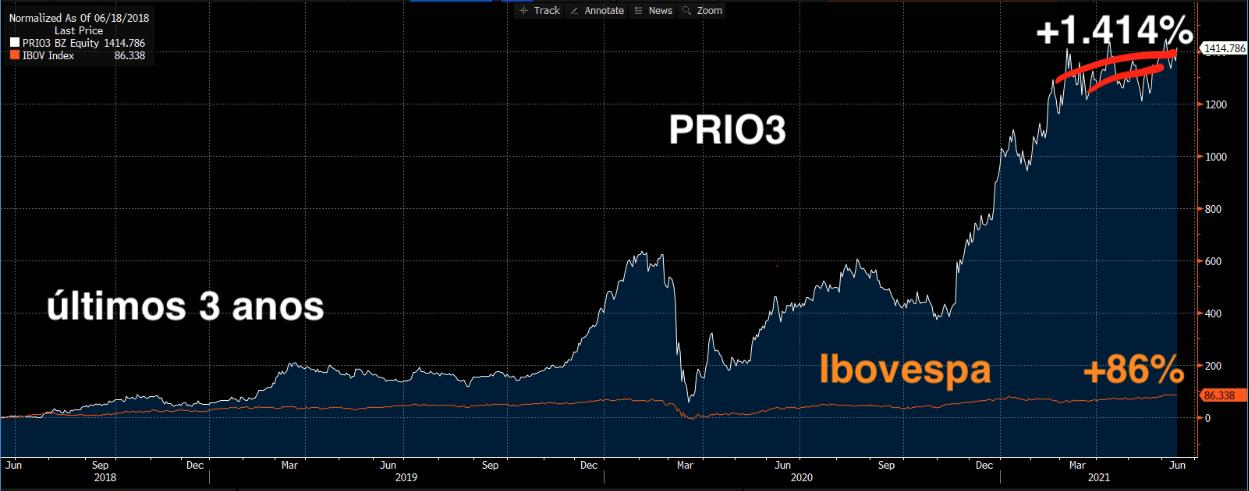 Gráfico apresenta PRIO3 (branco) e Ibovespa (laranja.
