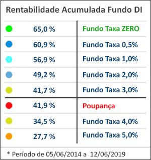 Tabela da rentabilidade acumulada do fundo