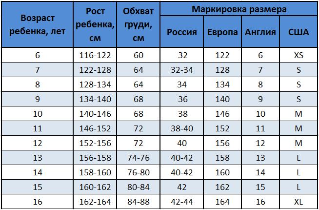 Европейская сетка размеров детской одежды