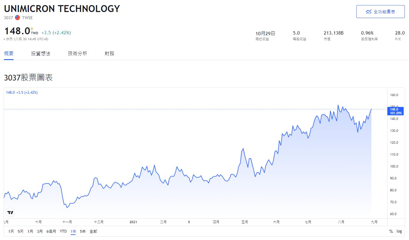 NVIDIA,NVIDIA概念股,輝達概念股2020,輝達概念股2021,輝達概念股龍頭,輝達概念股股價,輝達概念股台股,輝達概念股台灣,輝達概念股推薦,輝達概念股 股票,輝達概念股清單,輝達概念股是什麼,輝達概念股