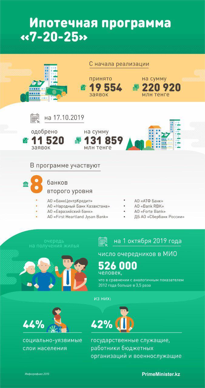 жилищные программы для государственных служащих