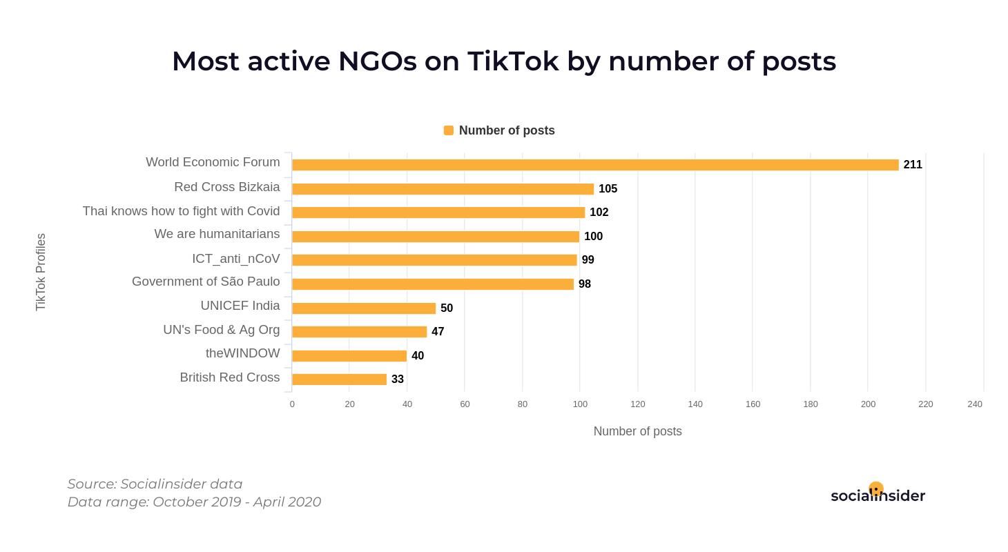 TikTok에서 가장 활동적인 NGO