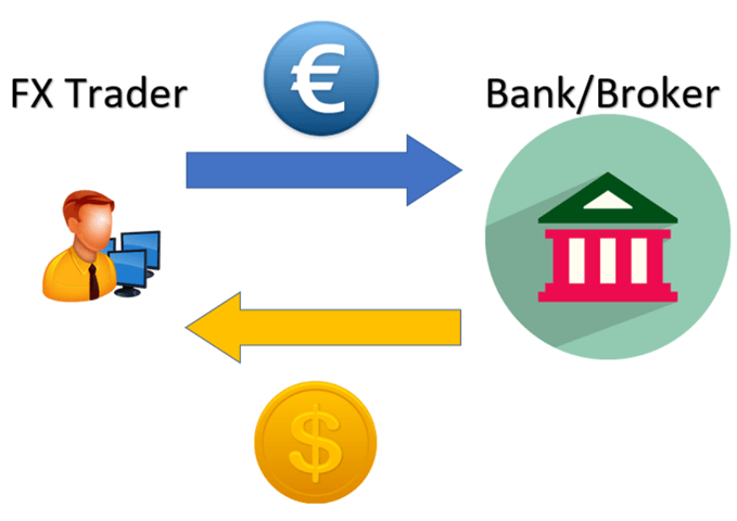 C:\Users\My Family\Desktop\what-is-forex_body_Forexexchangeexampleillustration.png