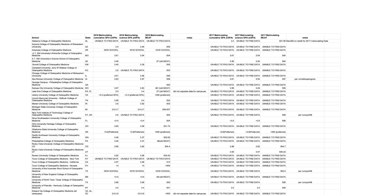 DO School Average GPA and MCAT for 2016 Entering Class - Google Sheets