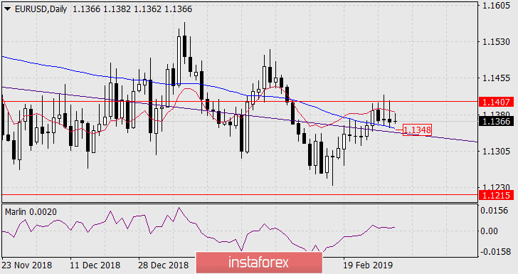 Forecast for EUR/USD on March 4, 2019