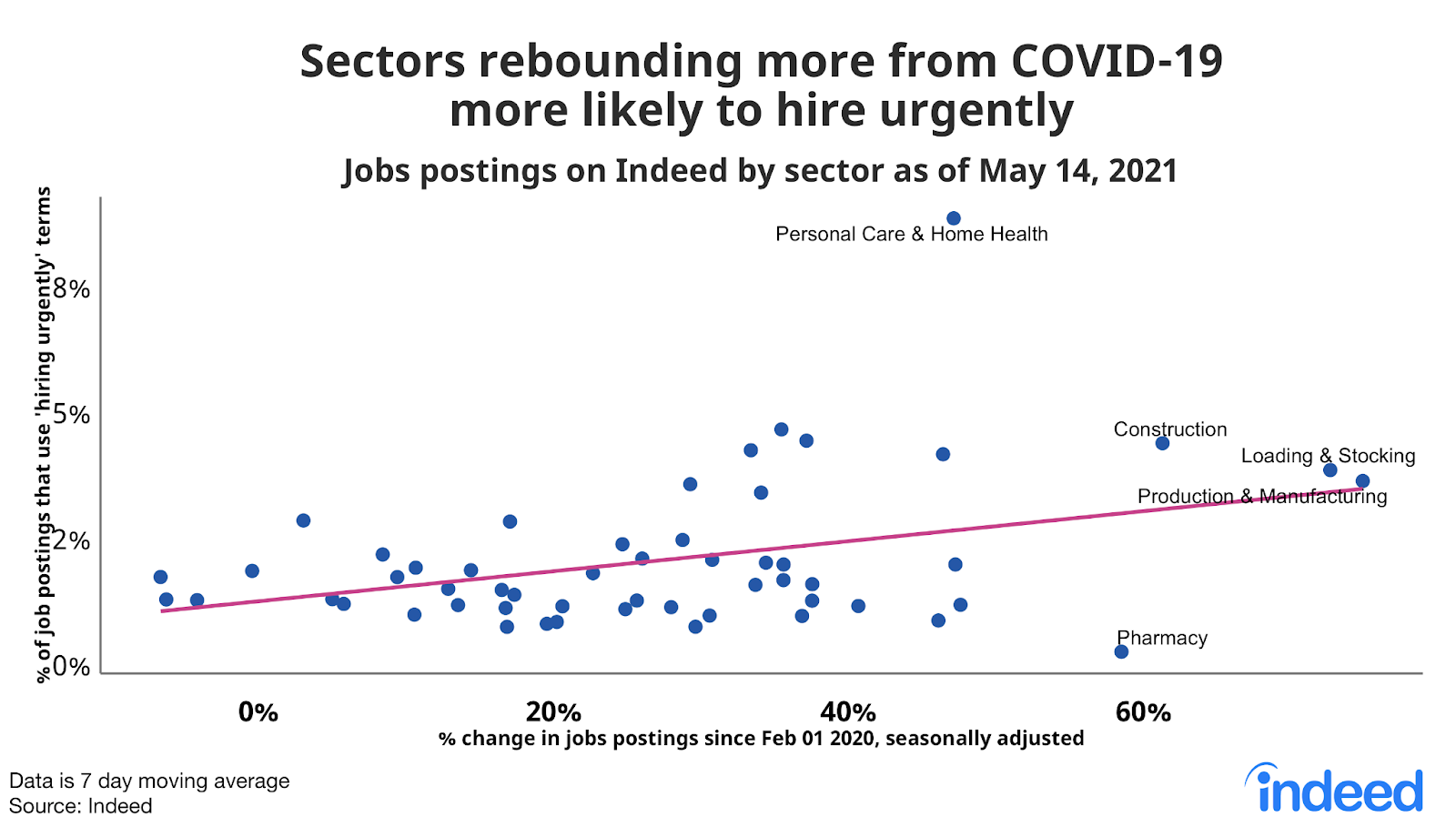 """Dot chart titled """"Sectors more rebounded from COVID shock are more likely to be hiring urgently."""""""